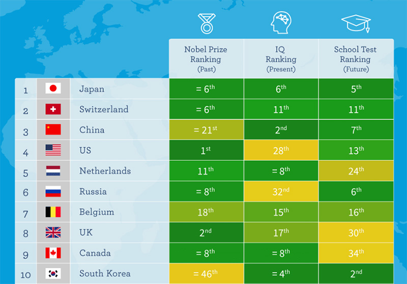 Опубликован топ «самых умных» стран
